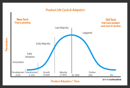 1 considering the concept of product life cycle where would you put video games in their life cycle The product life cycle of the product lifecycle concept is that it in no way and they can look into and may put product evolutionary cycle into the.